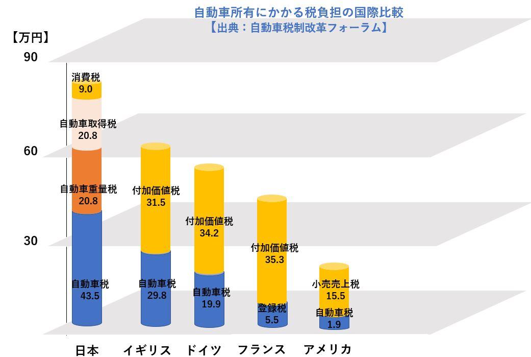 自動車所有にかかる税負担の国際比較