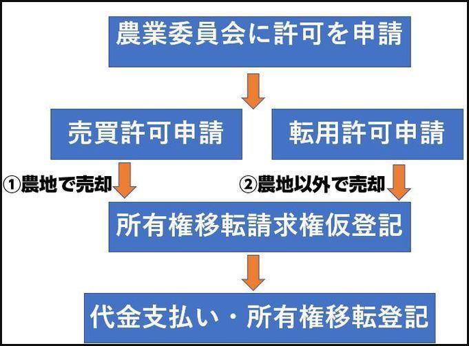 農地売却の流れの図解