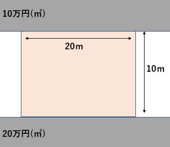 二方路線影響加算