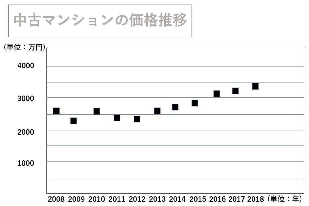 中古マンションの価格推移グラフ(2008~2018年)