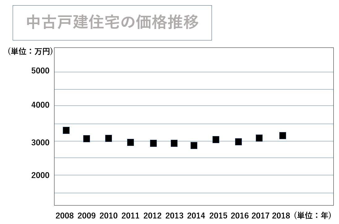 中古戸建住宅の価格推移グラフ(2008~2018年)