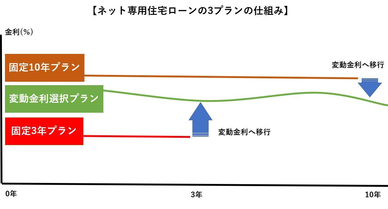 三菱UFJ銀行「ネット専用住宅ローン」の3つの金利プラン