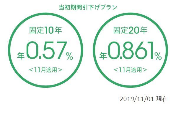 auじぶん銀行住宅ローン(固定金利10年)