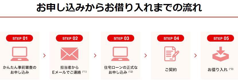 三菱UFJ銀行「ネット専用住宅ローン」の申込から借入までの流れ