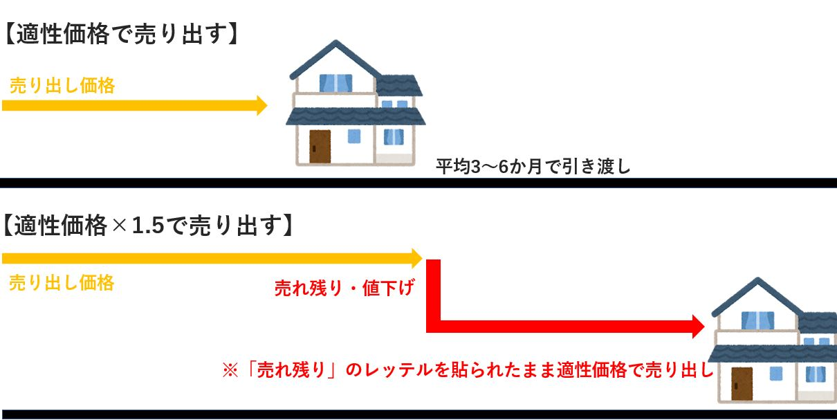 適正価格より高く売り出した家の流れ