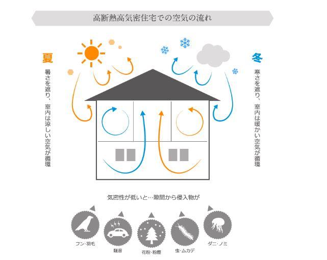 a.n.d. designの高断熱高気密住宅