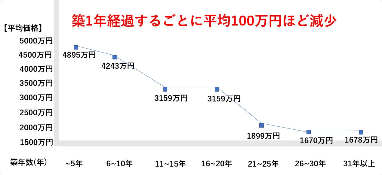 不動産を売るタイミングと築年数の関係グラフ