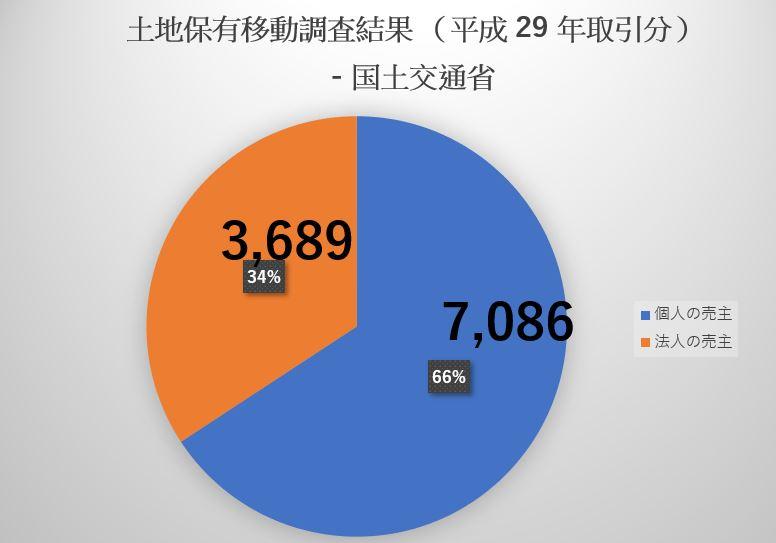 土地保有移動調査結果(平成29年取引分)-国土交通省