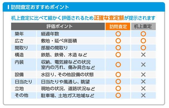 HOME4Uの査定方法(訪問査定と机上査定)