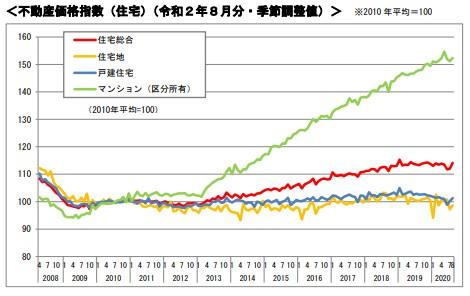 国土交通省『不動産価格指数』