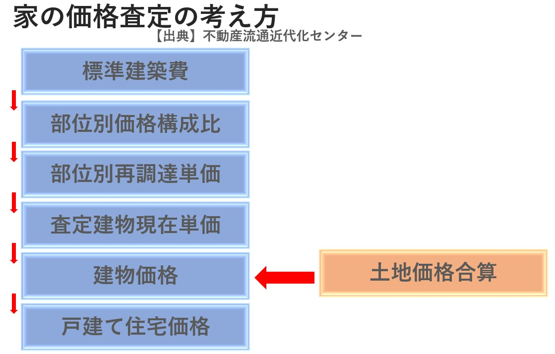 家の価格査定の考え方【出典:不動産流通推進センター】