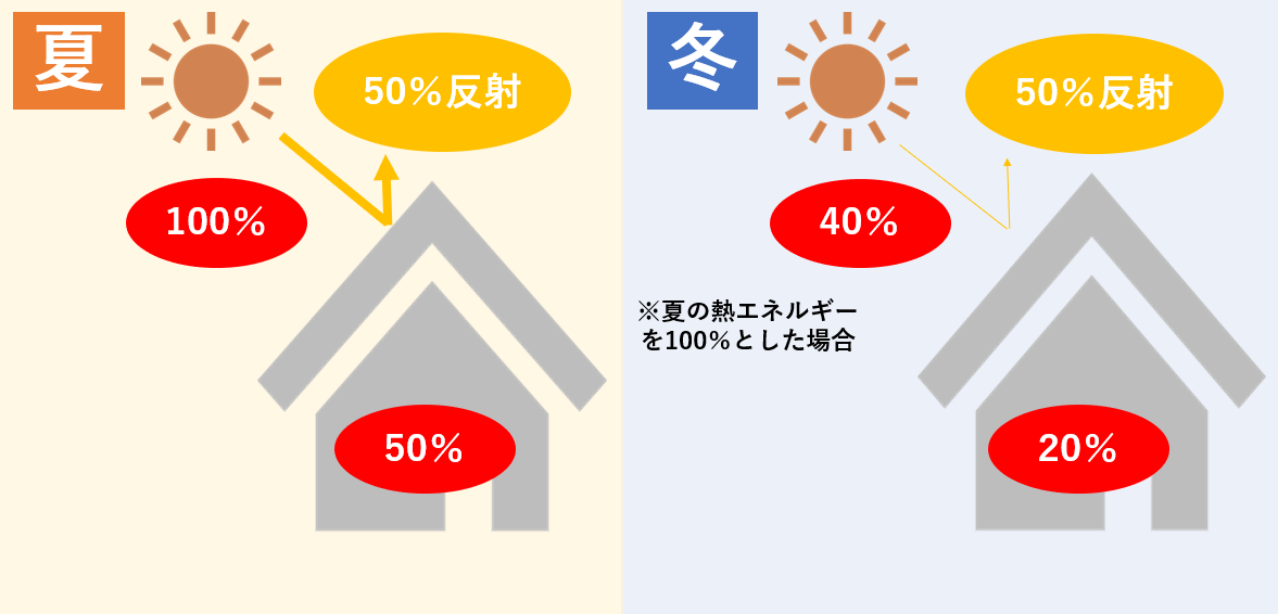夏と冬の断熱効果