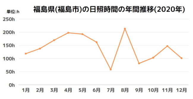 福島県(福島市)の日照時間の年間推移(2020年)