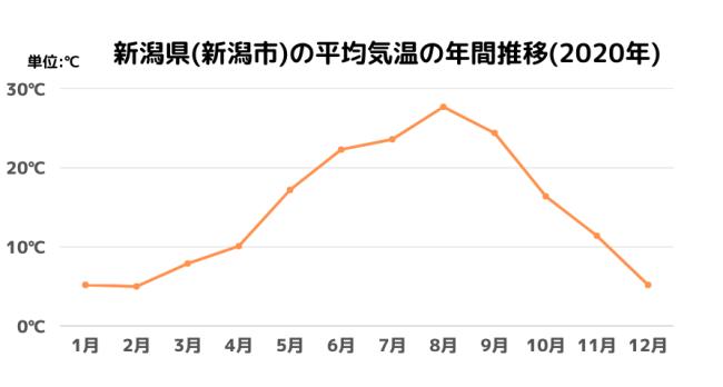 新潟県(新潟市)の平均気温の年間推移(2020年)