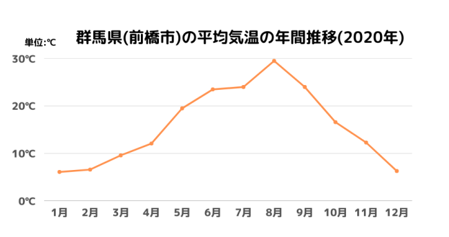 群馬県(前橋市)の平均気温の年間推移(2020年)