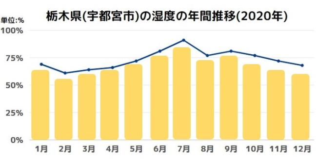 栃木県(宇都宮市)の湿度の年間推移(2020年)