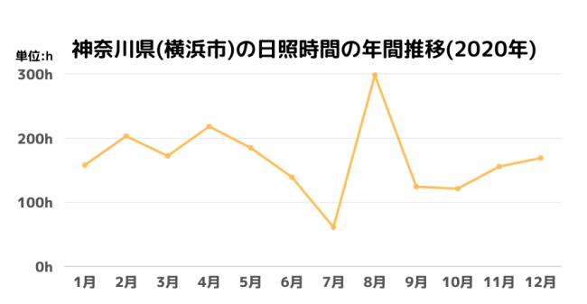 神奈川県(横浜市)の日照時間の年間推移(2020年)