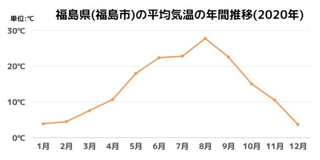 福島県の平均気温の年間推移(2020)