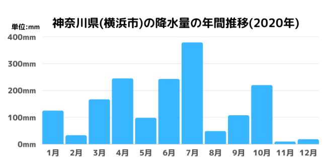 神奈川県(横浜市)の降水量の年間推移(2020年)
