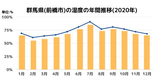 群馬県(前橋市)の湿度の年間推移(2020年)
