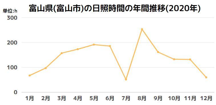 富山県(富山市)の日照時間の年間推移(2020年)
