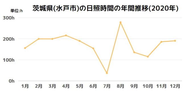 茨城県(水戸市)の日照時間の年間推移(2020年)