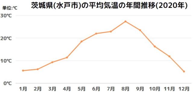 茨城県(水戸市)の平均気温の年間推移(2020年)