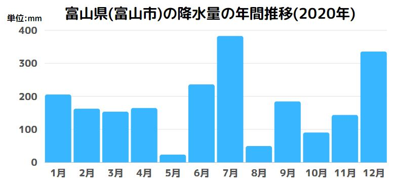 富山県(富山市)の降水量の年間推移(2020年)