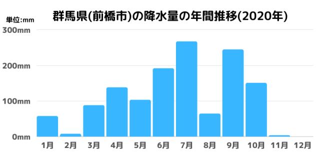群馬県(前橋市)の降水量の年間推移(2020年)