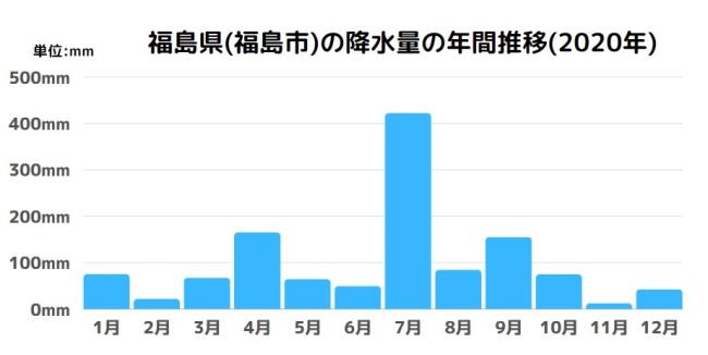 福島県(福島市)の降水量の年間推移(2020年)