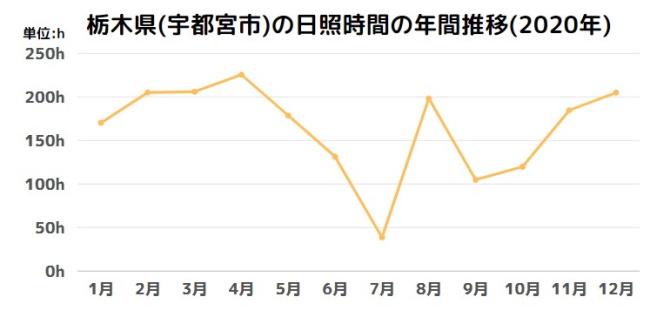栃木県(宇都宮市)の日照時間の年間推移(2020年)