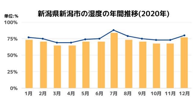 新潟県(新潟市)の湿度の年間推移(2020年)