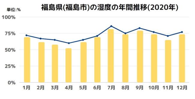 福島県(福島市)の湿度の年間推移(2020年)