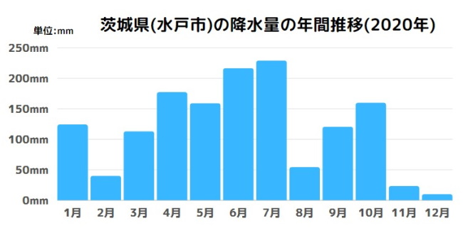 茨城県(水戸市)の降水量の年間推移(2020年)