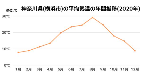 神奈川県(横浜市)の平均気温の年間推移(2020年)