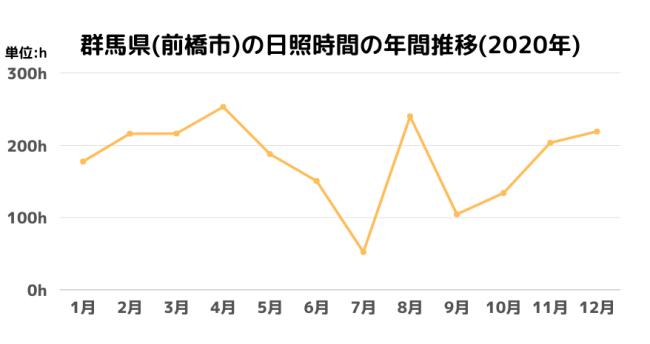 群馬県(前橋市)の日照時間の年間推移(2020年)
