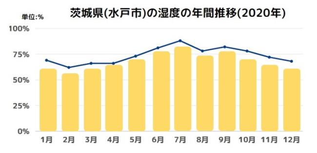 茨城県(水戸市)の湿度の年間推移(2020年)
