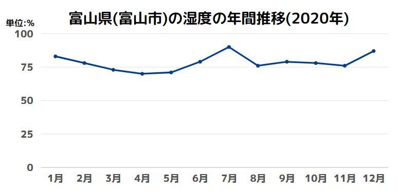 富山県(富山市)の湿度の年間推移(2020年)