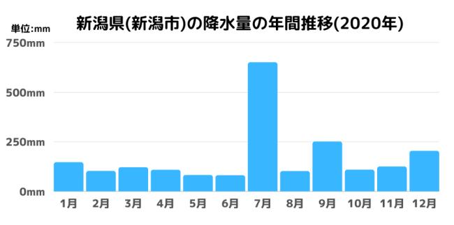 新潟県(新潟市)の降水量の年間推移(2020年)