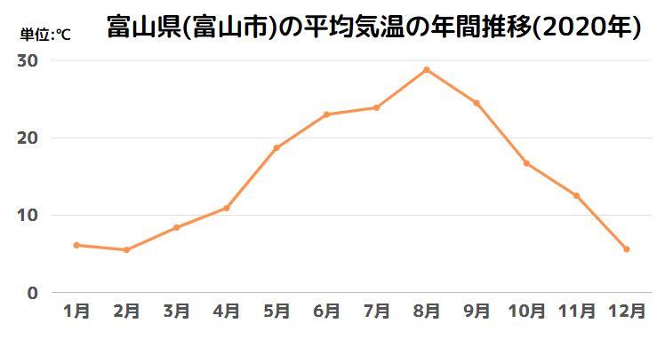 富山県(富山市)の平均気温の年間推移(2020年)