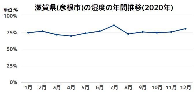 滋賀県(彦根市)の湿度の年間推移(2020年)