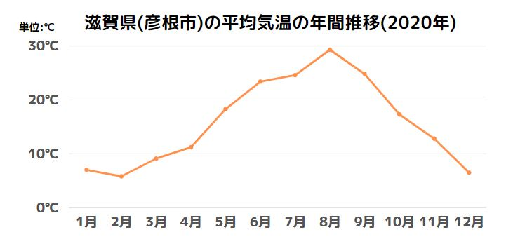 滋賀県(彦根市)の平均気温の年間推移