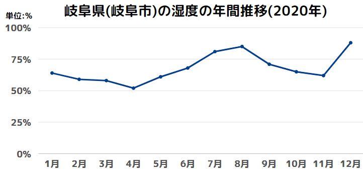 岐阜県(岐阜市)の湿度の年間推移(2020年)