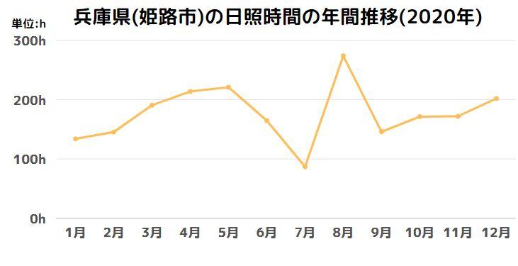 兵庫県(姫路市)の日照時間の年間推移(2020年)
