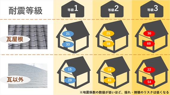 屋根重量と耐震等級