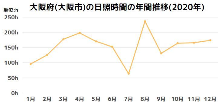 京都府(京都市)の日照時間の年間推移(2020年)