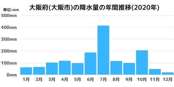 大阪府(大阪市)の降水量の年間推移(2020年)