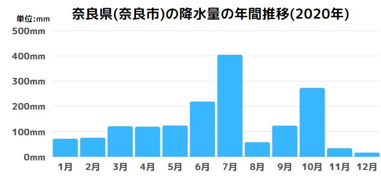 奈良県(奈良市)の降水量の年間推移(2020年)