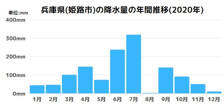 兵庫県(姫路市)の降水量の年間推移(2020年)