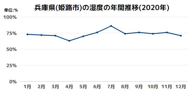 兵庫県(姫路市)の湿度の年間推移(2020年)